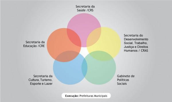 Secretarias-PIM